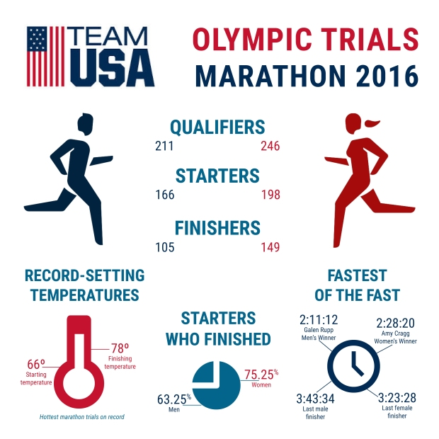 olympictrialsgraphic